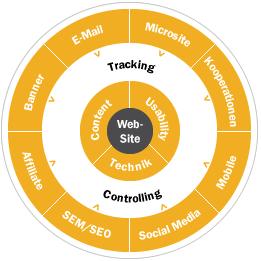 online_marketing